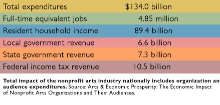 Impact of the nonprofit arts industry
