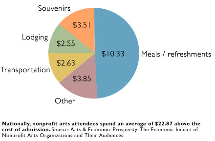 Spending by nonprofit arts attendees